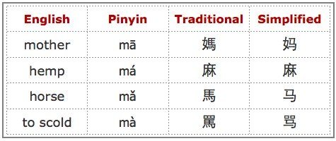 Chinese language pinyin chart