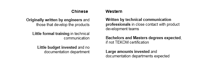 Comparing Chinese vs Western Technical Writers
