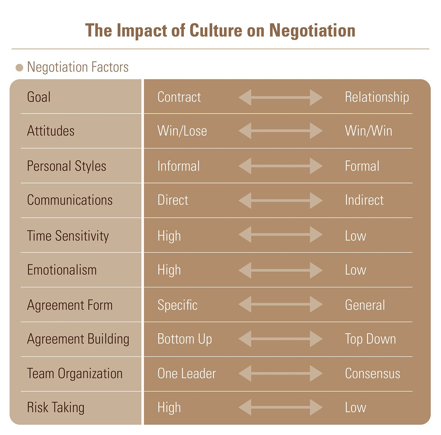 How Culture Can Affect Your Negotiation