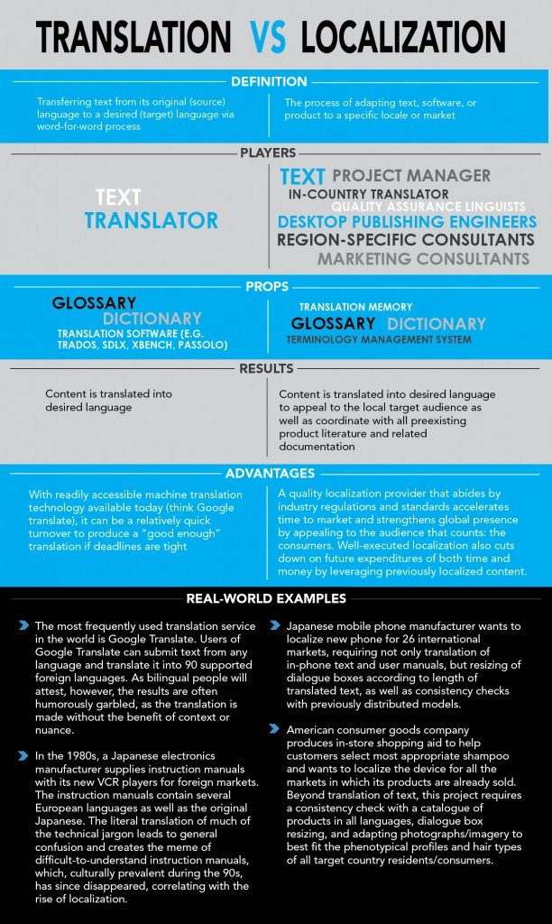 Translation vs Localization