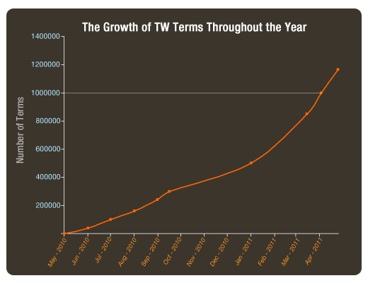 A graph depicting TermWiki term contribution figures during the first year.
